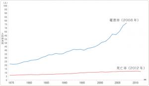 日本女性における乳がんの年齢調整罹患率・死亡率の推移
