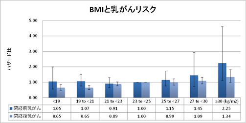 BMIと乳がんリスク